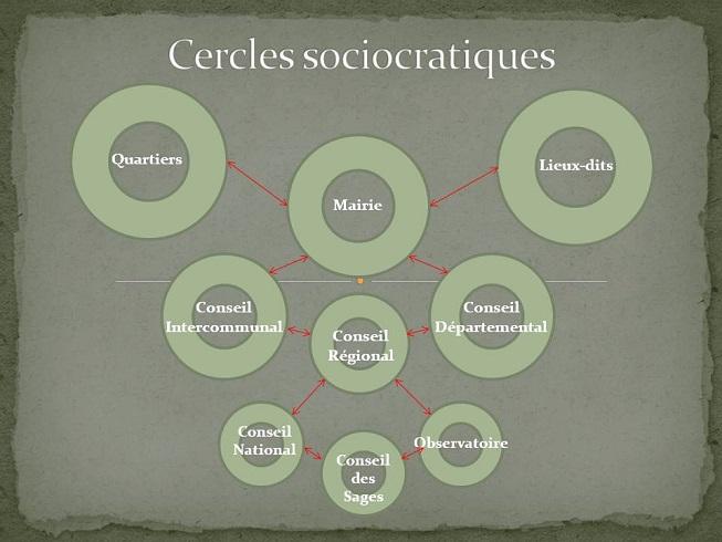 Cercles sociocratiques 3